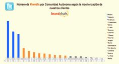 Twitter, tráfico en hora punta española 2013