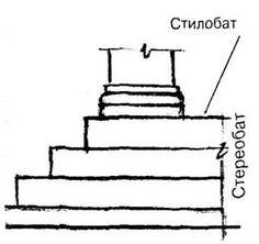 Podnožje antičkog hrama: Eutinerija - gornji sloj temelja, stereobat ili krepidoma - stepenasto podnožje, stilobat - gornja stepenica podnožja