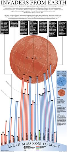 A history of Earth missions to Mars.    Of the 43 attempts to reach the planet, 25 have failed.    We're getting better at it though.