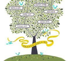 OLIVE Family Tree CUSTOMIZABLE 13 X 19 por evajuliet en Etsy