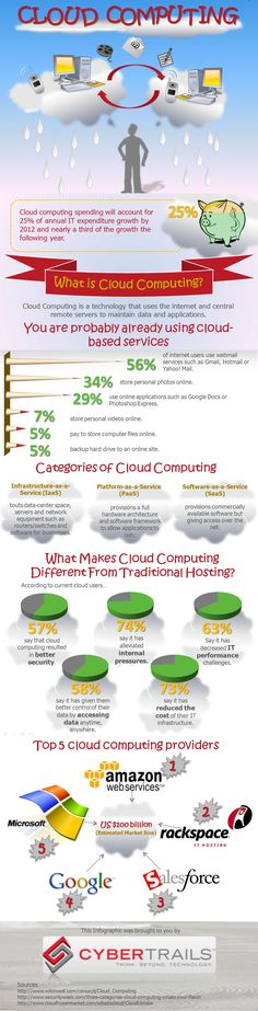 What is #cloud computing? An interesting #infographic on this developing #tech!