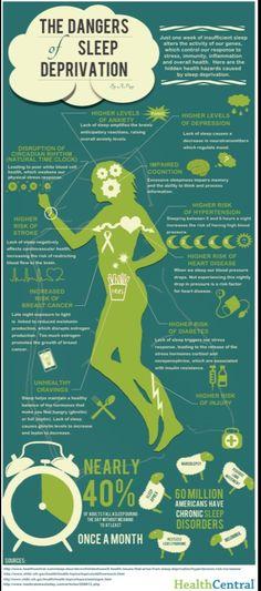 Dangers of #sleep deprivation