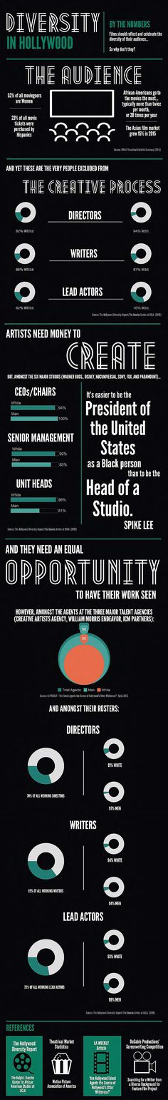 Infographic: Diversity In Hollywood By The Numbers