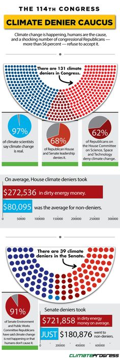 Infographic: The Anti-Science Climate Denier Caucus, 114th Congress Edition Climate change is happening. The overwhelming majority — 97 percent — of scientists have confirmed that human activity is driving global warming, and even though it's been cold recently in the U.S., 2014 was the hottest year on record globally and 14 of the 15 warmest years on record have all occurred in the 21st century. …Come on | Follow ThinkProgress