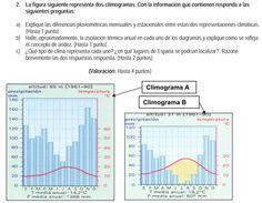 2008. Climogramas.