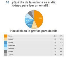 Estudio de mercado sobre #emailmarketing en España http://ecommerceymarketing.wordpress.com/2014/11/03/el-lunes-por-la-manana-es-el-mejor-dia-para-el-email-marketing-en-espana/