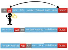 free-german-lessons-ubung-solution