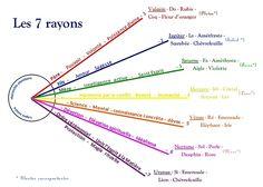 Conscience Collective, Sanskrit Names, Saint Esprit, Ascended Masters, Gods Grace, Chakras, Lord, Symbols, Facebook