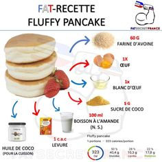 Thank you for visiting, subscribing and sharing our page. LU Fluffy Pancake Recipe Source by priviho Nutrition Poster, Nutrition Chart, Nutrition Month, Nutrition Guide, Kids Nutrition, Healthy Nutrition, Healthy Snacks, Healthy Recipes, Cereal Nutrition
