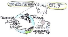 Special Focus // Slow Fashion Forward, strategically mobilizing a responsible fashion industry