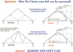 Is My Loft Suitable For A Loft Conversion? Well almost any loft can be converted; it is just a case of how it can be converted. Garage Attic, Attic House, Attic Playroom, Attic Loft, Loft Room, Attic Rooms, Attic Spaces, Bedroom Loft, Attic Office