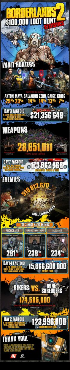 Borderlands 2 $100K Loot Hunt Stats and Winners - Gearbox Software