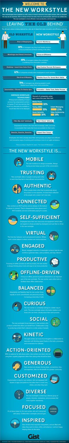 Infographic: The new work style is mobile, trusting, authentic, connected, self-sufficient, virtual, engaged, productive, offline-driven, balanced, curious, social, kinetic, action-oriented, generous, customized, diverse, focused, inspired, and most of all, it puts People First.