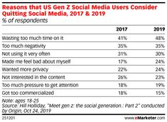 eMarketer Podcast: A Social Media Reckoning, the Best Way to Use Stories, and Influencer Ad Disclosure - eMarketer Trends, Forecasts & Statistics Quitting Social Media, Social Media Usage, Us Election, Social Marketing, Understanding Yourself, Statistics, Terms Of Service, How To Memorize Things, Ads