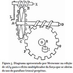 As mecânicas de Galileu: as máquinas simples e a perspectiva técnica moderna