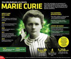 El 7 de noviembre se conmemora el nacimiento de Marie Curie. Mujer que logró sobresalir en un mundo de hombres gracias a la ciencia. conoce un poco de su historia y sus aportes científicos. #Infographic.