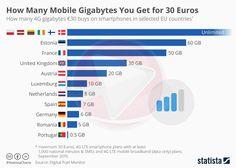 Europska unija će s 15. lipnjem ove godine ujednačiti cijene roaminga na području svih zemalja članica i to je nešto što izaziva mnogo pozitivnih reakcija. Posebno kad je riječ o surfanju, čija se cij