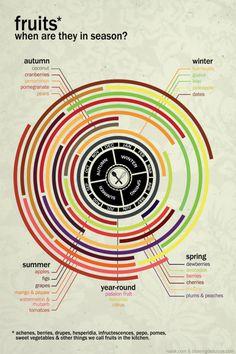 Seasonal fruit chart.