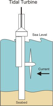 Generating electricity from the tides