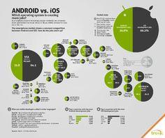 iOS nebo Android? Tady je srovnávačka firem které tvoří aplikace pro jaký systém.