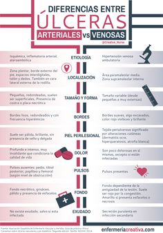Diferencias entre úlceras arteriales y venosas by enfermeriacreativa.com #enfermeria Medical Students, Medical School, Med Lab, Medicine Notes, Human Body Anatomy, Nursing Notes, Med Student, Med School, School Notes