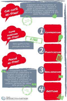 Pianificazione strategica aziendale. Che cos'è, come funziona e perchè RE-START #marketing