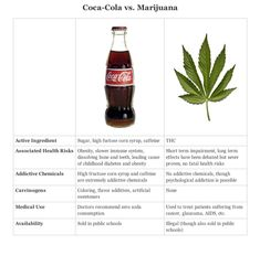 Marijuana is Safer than Soda – Share this Information | Weedist