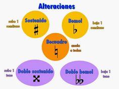 Clases simples de Guitarra y Piano: Alteraciones propias y accidentales