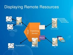 4 Tips to Pick Right Remote Desktop Software
