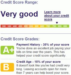 Get your business credit scores with convenience cinchride credit rating grade image scores will range from 400 to 850 on most scoring systems reheart Images