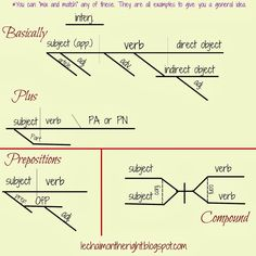 Sentence diagram of parts auto electrical wiring diagram diagramming the preamble to the constitution eye candy for english rh pinterest com paragraph diagram sentence diagram parts of speech ccuart Choice Image