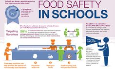 Food Safety in Schools