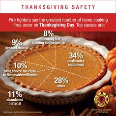Fire Fighters say the greatest number of fires happen on Thanksgiving Day.