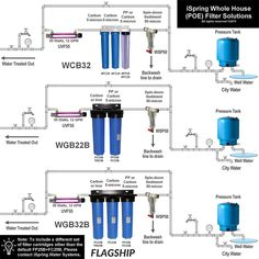 iSpring WSP Reusable Spin Down Sediment Water Filter Fnpt micon), Silver stainless steel Home Water Filtration, Water Purification, Stainless Steel Screen, Whole House Water Filter, Plumbing Installation, Rainwater Harvesting, Camper Makeover, Water Well, Water Storage