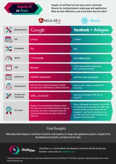 Infographic: AngularJS vs. React