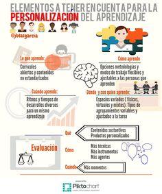 Personalización del aprendizaje