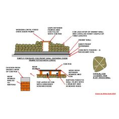 Learn About Building with Cob and the Cob Building Materials Used