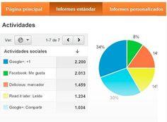 Cómo medir tus redes sociales con Google Analytics