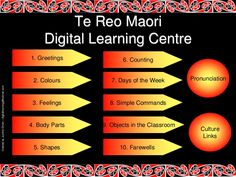 Te Reo Maori Digital Learning Centre 1. Greetings 2. Colours 3. Feelings 4. Body Parts 6. Counting 7. Days of the Week 8. Simple Commands 9. Objects in the Cla…