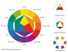 L'Atelier des Arts Plastiques de Jaunay-Clan: Cercle chromatique