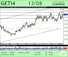 AES TIETE - GETI4 - 13/08/2012 #GETI4 #analises #bovespa