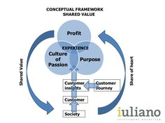 Conceptual framework by iuliano intelligent marketing  via slideshare