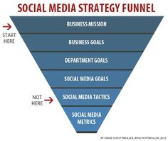 social media marketing strategy funnel starting point