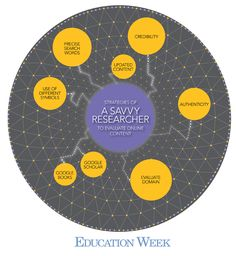 Tips for teaching digital literacy, specifically how to be better online researchers.