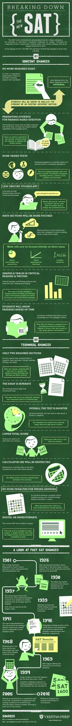 Breaking Down the New SAT