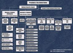 Together with the birth of the Cold War Quadruplets:   the CIA, the Department of Defense, The Joints Chief of Staff and The National Security Council, the Cold War would grow up together big and strong.  A new war raged one fought with ideological swords as much as stockpiles of armaments and bombs.   DIAGRAM:  1947 Organizational Chart, THE NATIONAL SECURITY ACT