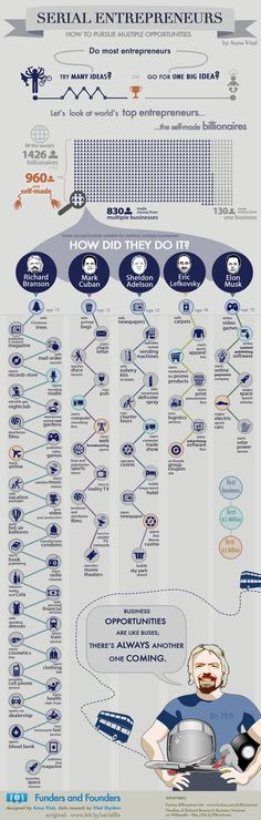 A timeline of the most famous serial entrepreneurs and how they made their success.