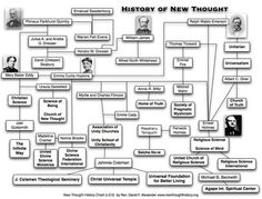 History of New Thought
