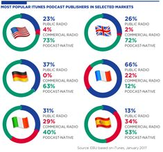 La France : un cas à part dans la consommation de podcasts (Source : Media Intelligence Service UER - Rapport sur l'audio à la demande, Oct. 2017)