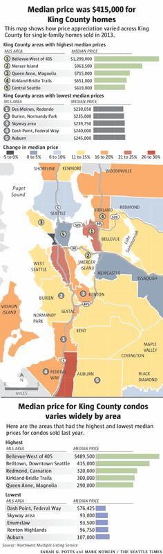 Median Price for King County homes & condos in 2013 (Seattle, Washington area)